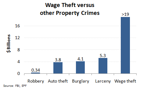 Wage_theft_versus_other_property_crimes.png