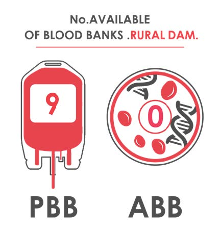 Fig._85.3_Number_of_Available_Blood_Banks__Rural_Damascus.jpg