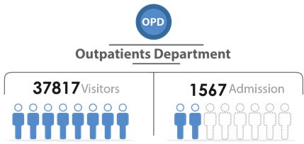 Fig._89.3_Number_of_Outpatient_Visitors_and_Admission__Rural_Damascus.jpg
