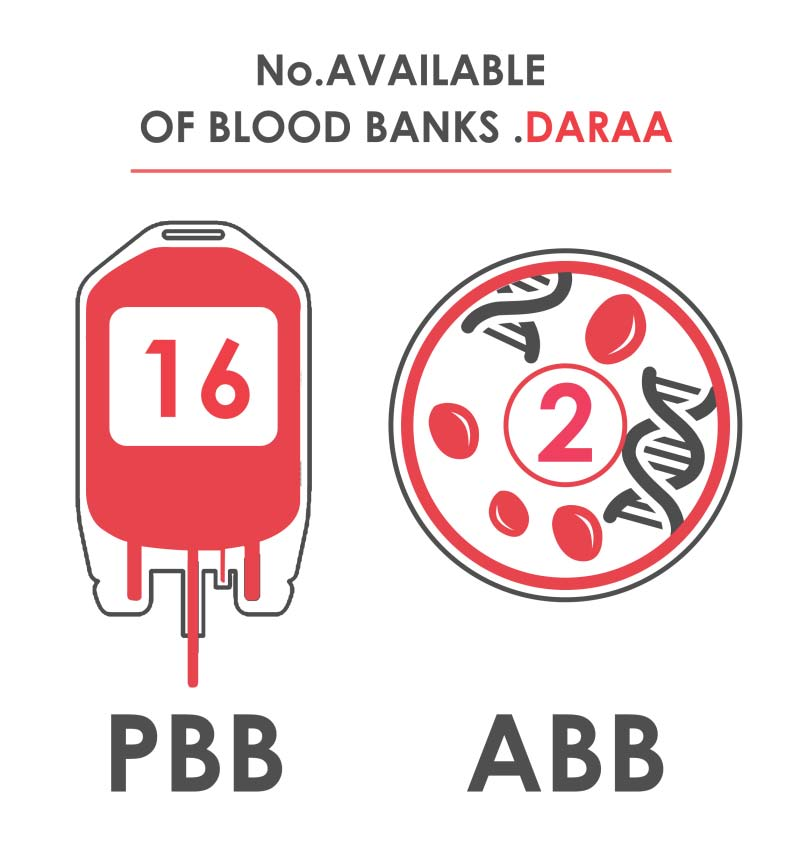 Fig._198.12_Number_of_Available_Blood_Banks__Daraa.jpg
