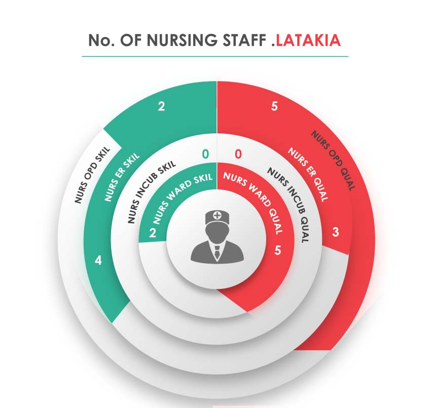 Fig._163.6_Human_Resources_Nursing_Staff__Latakia.jpg