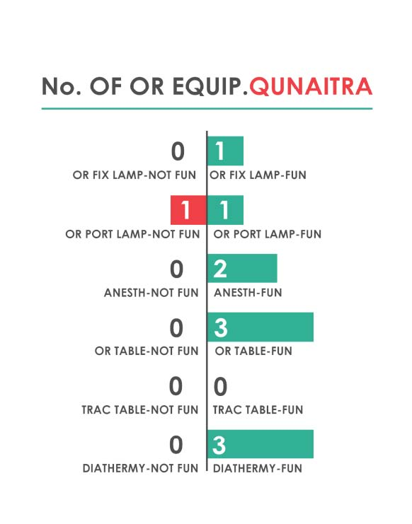 Fig._216.14_Number_of_Operating_Room_Equipment__Qunaitra.jpg