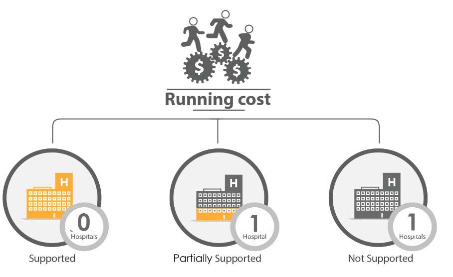 Fig._226.14_Financial_Support_Running_Cost__Qunaitra.jpg