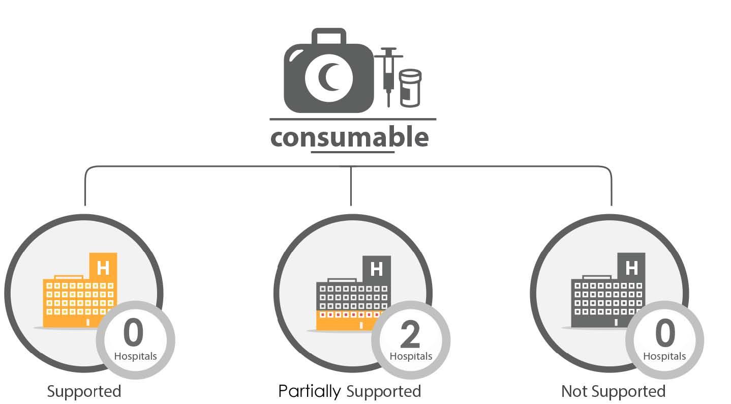 Fig._227.14_Financial_Support_Consumables__Qunaitra.jpg