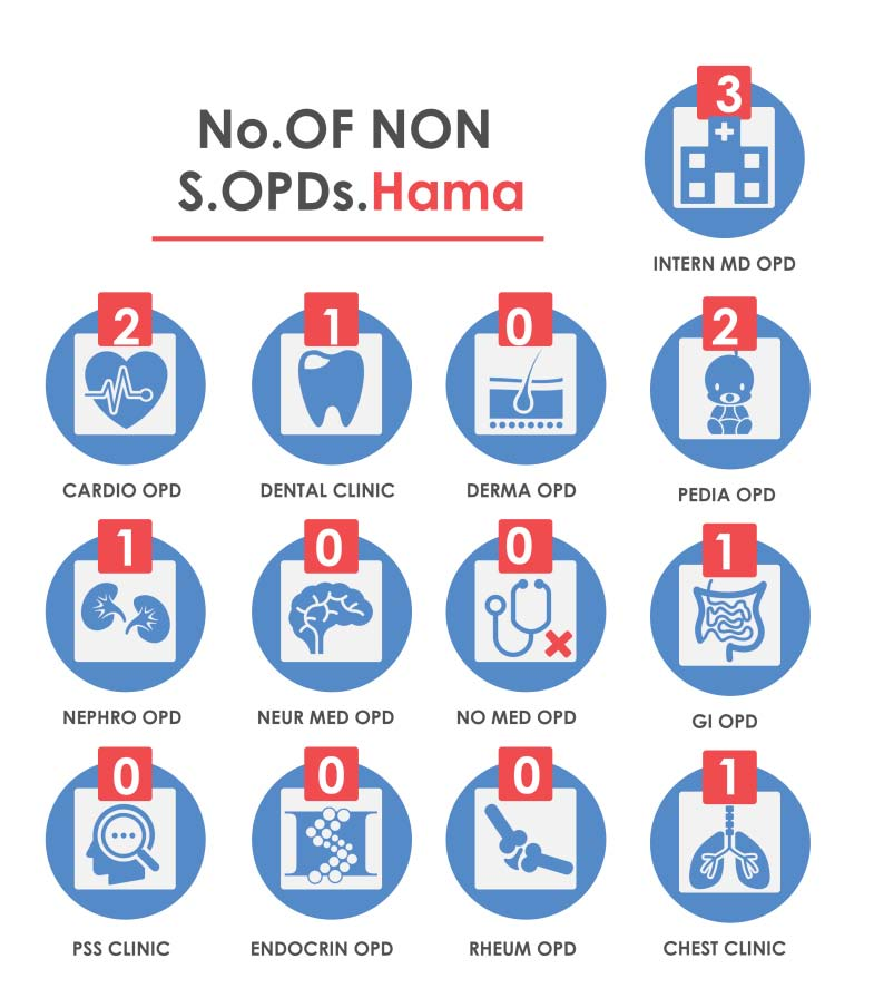 Fig._125.5_Number_of_Non-Surgical_Outpatient_Department__Hama.jpg
