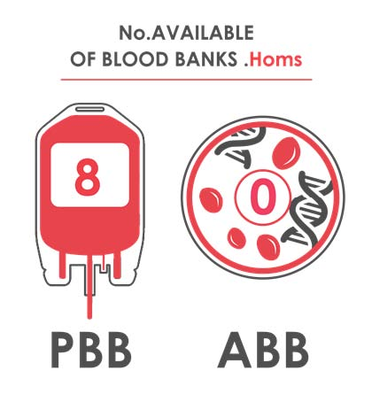 Fig._109.4_Number_of_Available_Blood_Banks__Homs.jpg