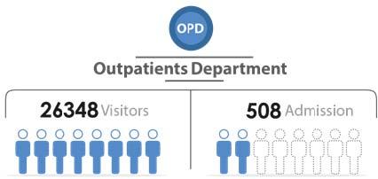Fig._112.4_Number_of_Outpatient_Visitors_and_Admission__Homs.jpg