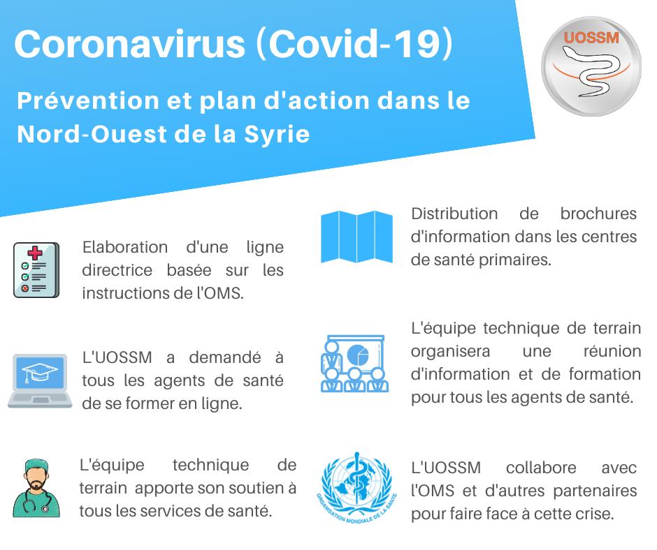 Plan de prévention Covid-19 Syrie par l'UOSSM