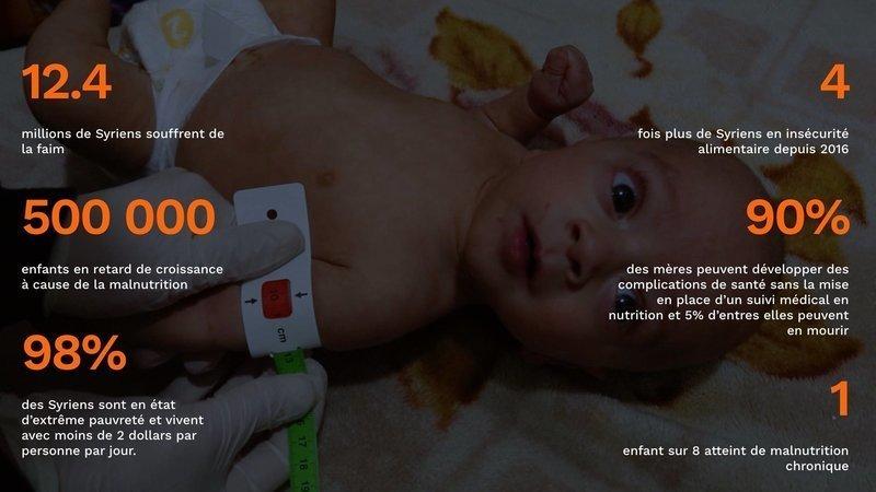 chiffres Malnutrition Syrie