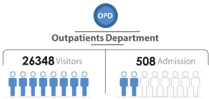 Fig._112.4_Number_of_Outpatient_Visitors_and_Admission__Homs.jpg