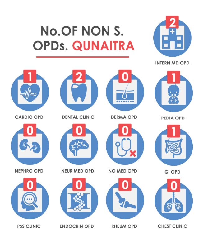 Fig._213.14_Number_of_Non-Surgical_Outpatient_Department__Qunaitra.jpg