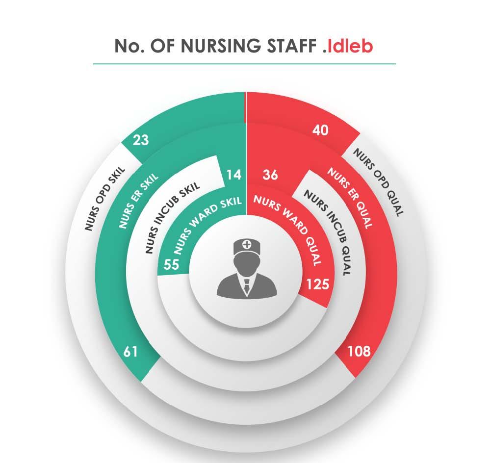Fig._187.7_Human_Resources_Nursing_Staff__Idleb.jpg