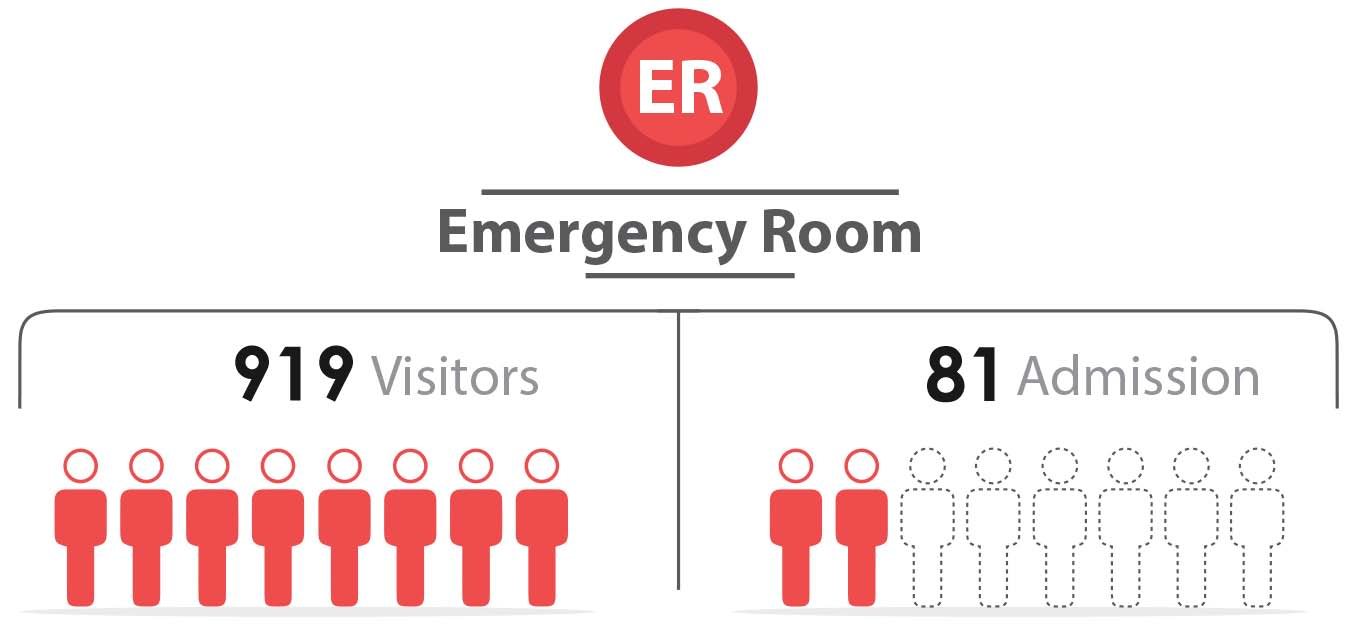 Fig._154.6_Number_of_Emergency_Visitors_and_admission__Latakia.jpg