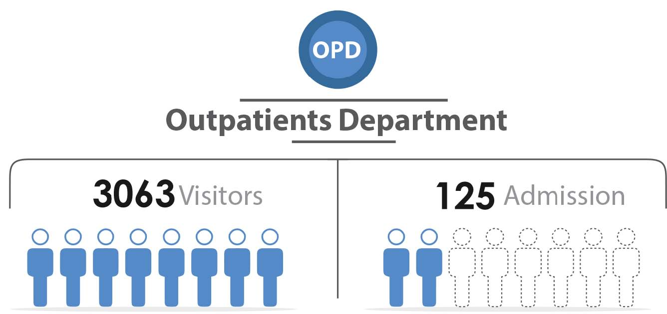 Fig._155.6_Number_of_Outpatient_Visitors_and_Admission__Latakia.jpg