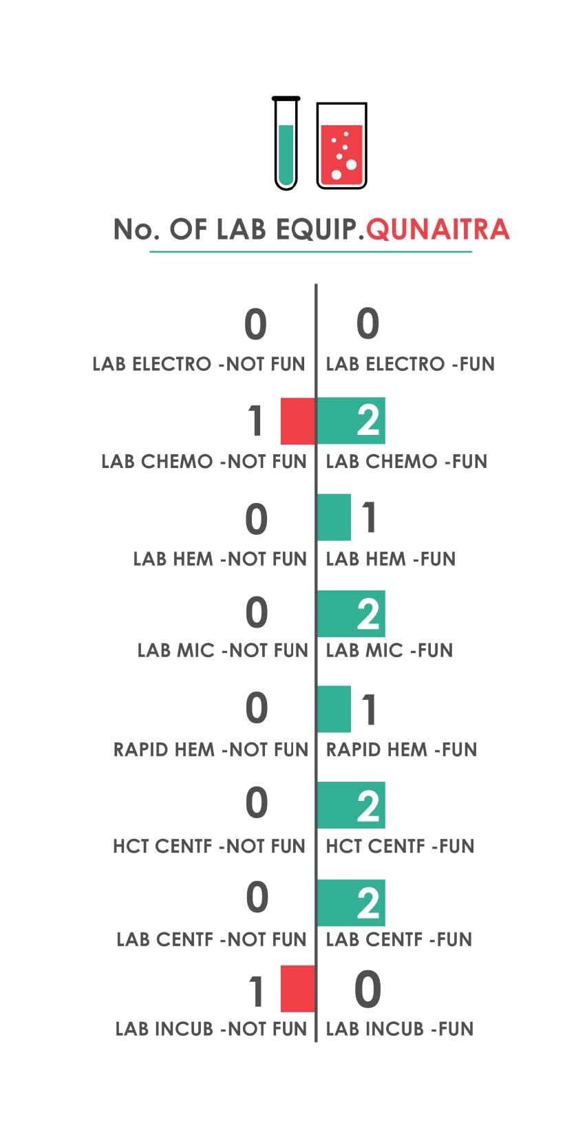 Fig._217.14_Number_of_Laboratory_Equipment__Qunaitra.jpg