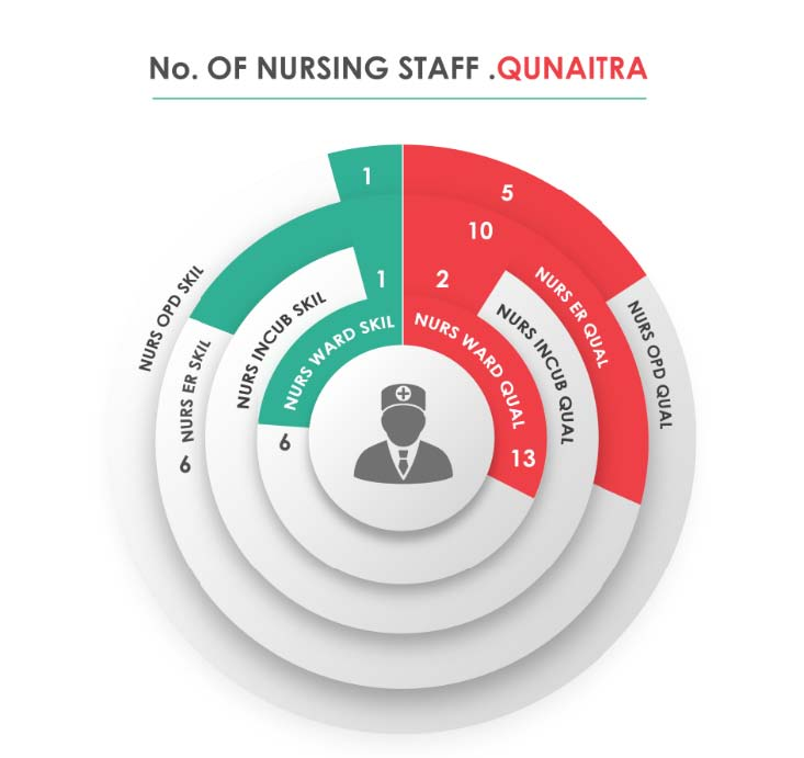 Fig._230.14_Human_Resources_Nursing_Staff__Qunaitra.jpg