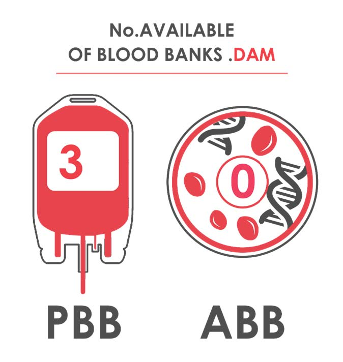 Fig._38.1_Number_of_Available_Blood_Banks__Damascus.jpg