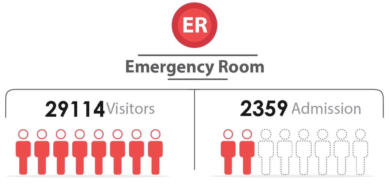 Fig._200.12_Number_of_Emergency_Visitors_and_admission__Daraa.jpg