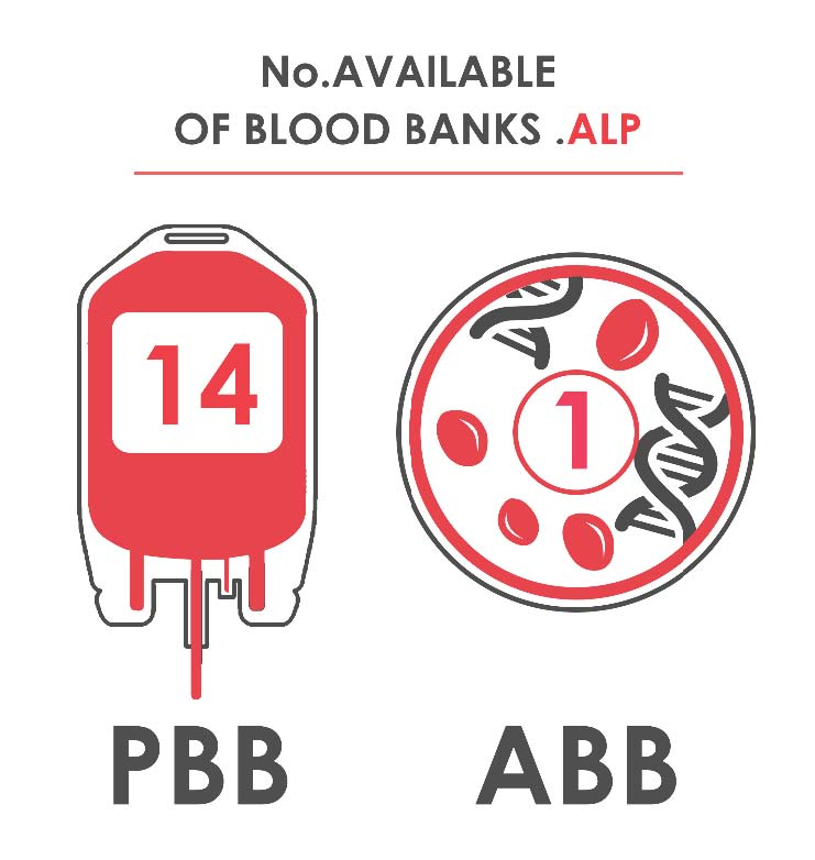 Fig._61.2_Number_of_Available_Blood_Banks__Aleppo.jpg