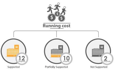 Fig._70.2_Financial_Support_Running_Cost__Aleppo.jpg