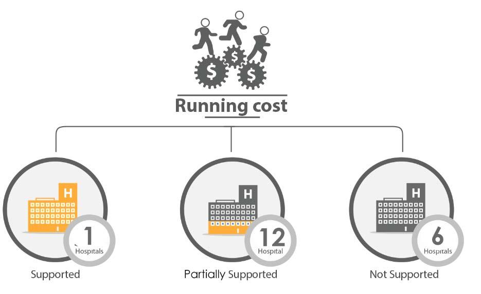 Fig._206.12_Financial_Support_Running_Cost__Daraa.jpg