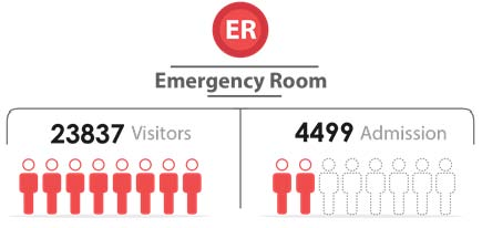 Fig._64.2_Number_of_Emergency_Visitors_and_admission__Aleppo.jpg