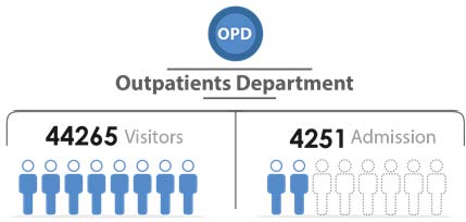 Fig._65.2_Number_of_Outpatient_Visitors_and_Admission__Aleppo.jpg