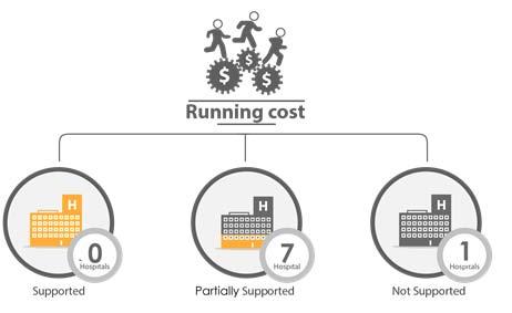 Fig._117.4_Financial_Support_Running_Cost__Homs.jpg