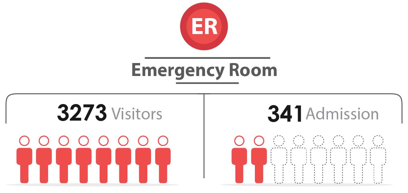 Fig._220.14_Number_of_Emergency_Visitors_and_admission__Qunaitra.jpg