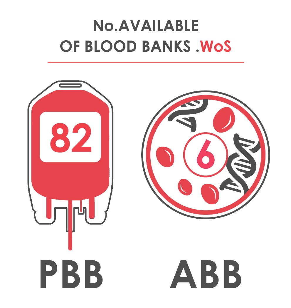 Fig._11.0_Number_of_Available_Blood_Banks__Whole_of_Syria.jpg