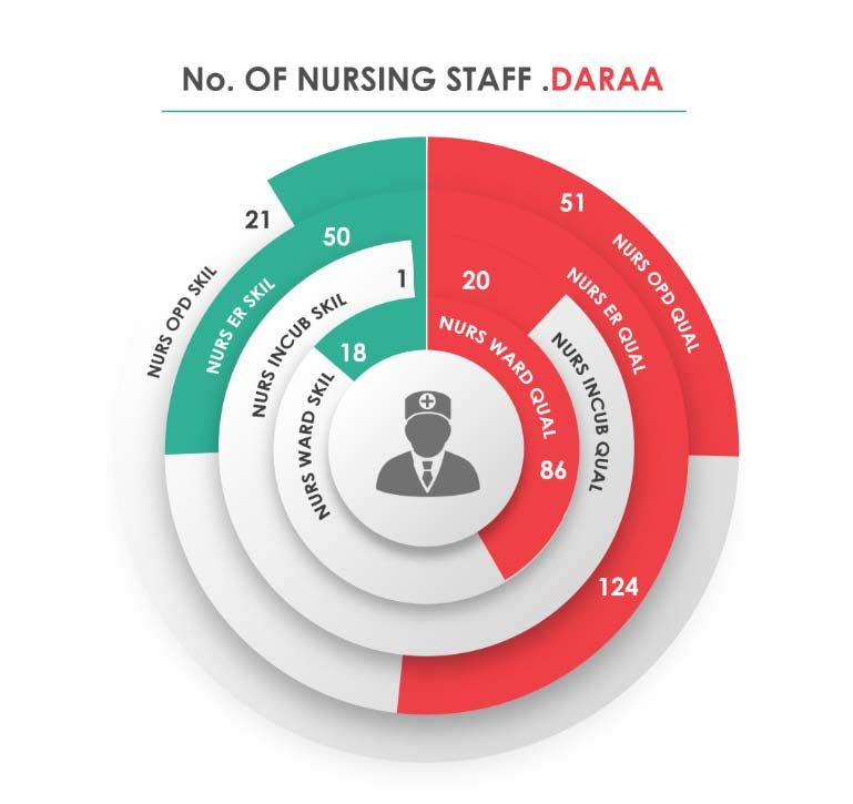 Fig._210.12_Human_Resources_Nursing_Staff__Daraa.jpg