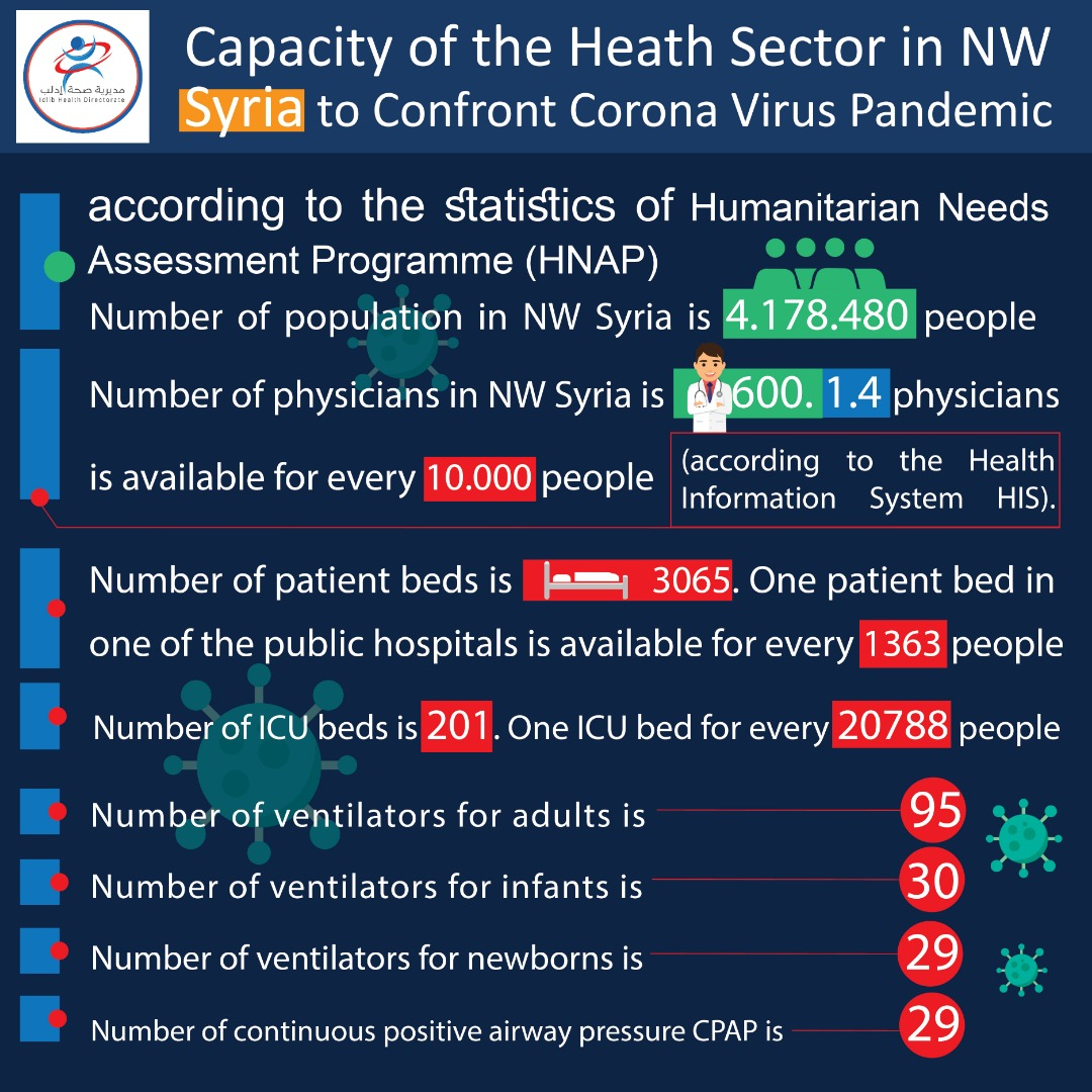 Idlib Health Directorate Graphic on COVID-19