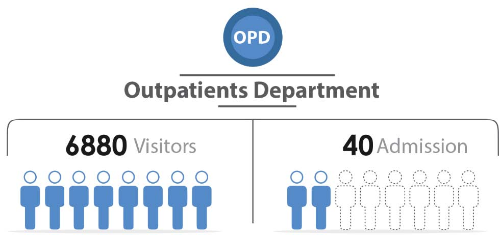 Fig._41.1_Number_of_Outpatient_Visitors_and_Admission__Damascus.jpg