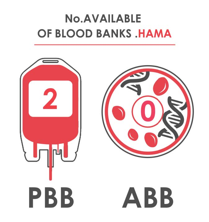 Fig._132.5_Number_of_Available_Blood_Banks__Hama.jpg