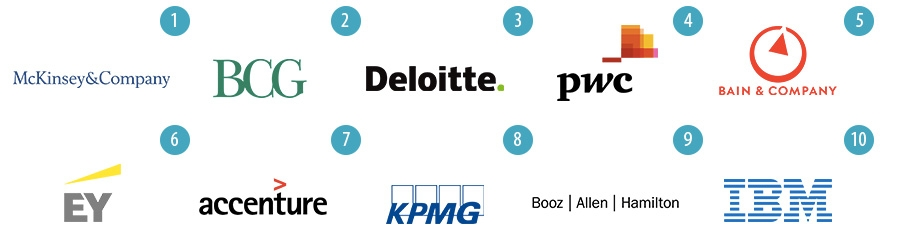 Top 10 Consulting Firms