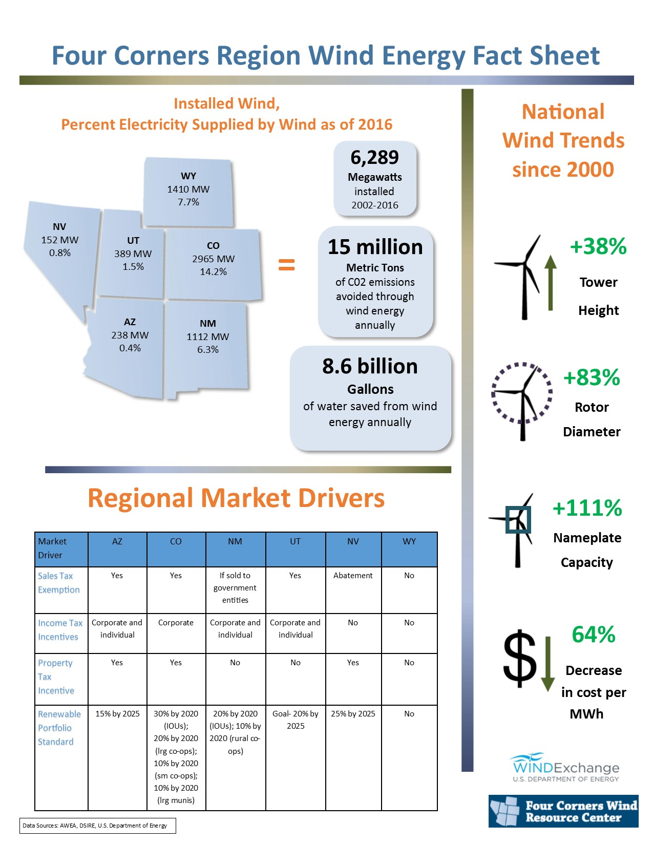 Regional_Wind_Fact_Sheet_5_27_16.jpg