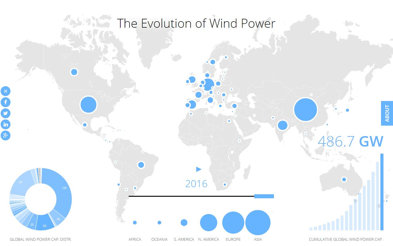 Evolution_of_Wind_Power_image.JPG