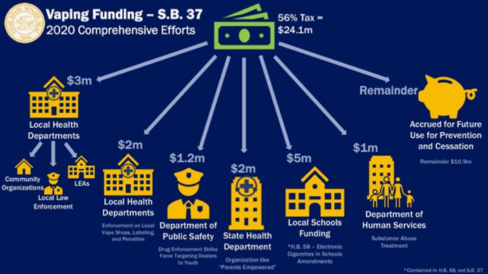 Vaping Funding SB 37