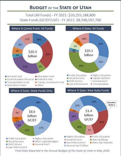 Budget of the State of Utah
