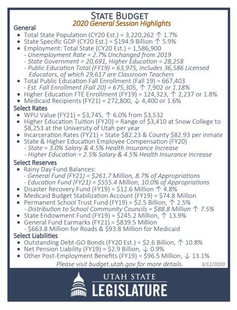 Utah Budget