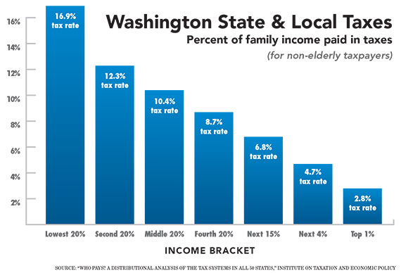 Washington-State-Tax-by-income-group.jpg