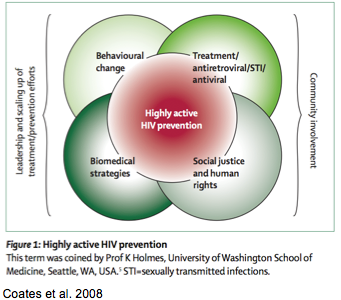 Highly Active HIV Prevention