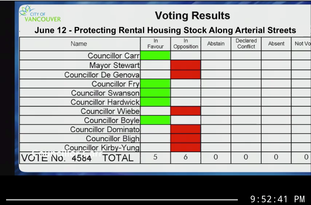 Voting results from Swanson's motion to protect rental housing stock along arterial streets.
