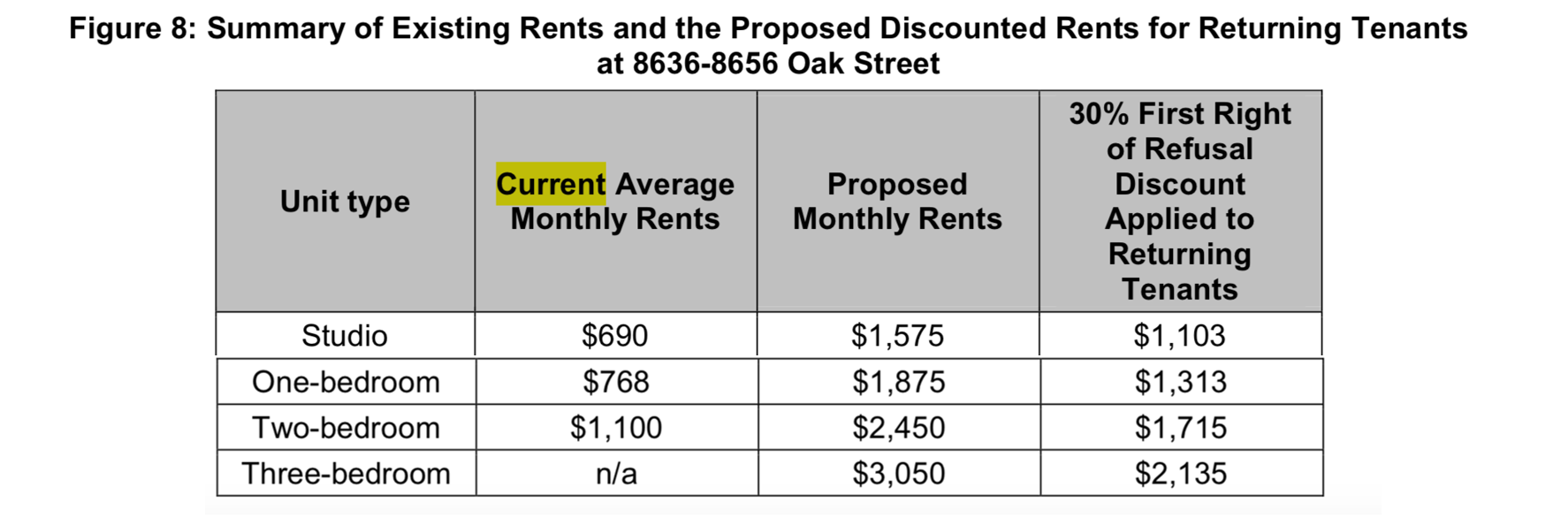 Summary Table of Existing Rents and the proposed discount rents for returning tenants of 8636-8656 Oak St.