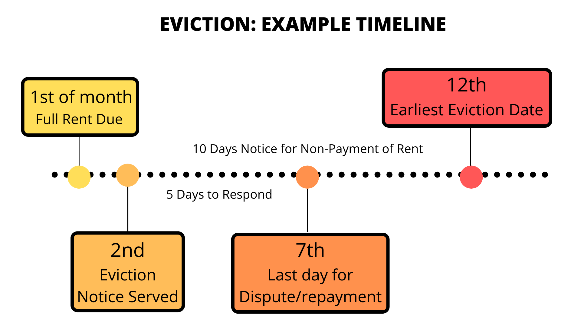 Graph of an example eviction timeline; September first, full rent due; September second, eviction notice can be served; five days to respond; September seventh is last day for dispute or repayment; September twelfth is the earliest eviction date. There is 10 days notice for evictions for non-payment of rent