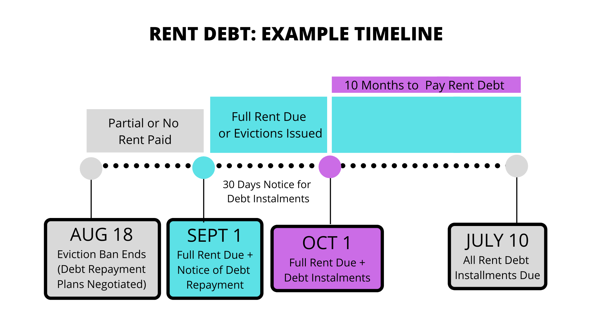 Timeline graph showing an example of how rent debt increases total rent required by renters. August 18th, Eviction ban ends and debt repayment plans are negociated; September first, full rent is due plus 30-day notice of debt repayments; October first, full rent due plus first debt instalment; December first, annual rent increases are allowed to resume, added on top of full rent, and debt repayments; July 10th, 2021 all rent debt is due.