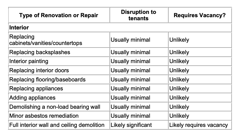 A text grid laying out:Type of Renovation or Repair; Disruption to tenants; Requires Vacancy?  The following types of repair are usually minimal disruption and unlikely to require vacancy: Replacing cabinets/vanities/countertops; Replacing backsplashes; Interior painting; Replacing interior doors; Replacing flooring/baseboards; Replacing appliances; Adding appliances; Demolishing a non-load bearing wall; Minor asbestos remediation, The following repairs may be significant and require vacancy: Full interior wall and ceiling demolition.
