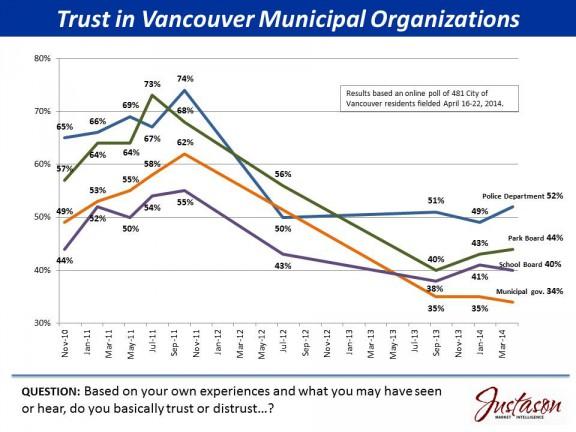 Justason_-_trust_in_municipal_institutions.jpg
