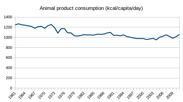 ConsumptionMeatProducts1961to2011.png