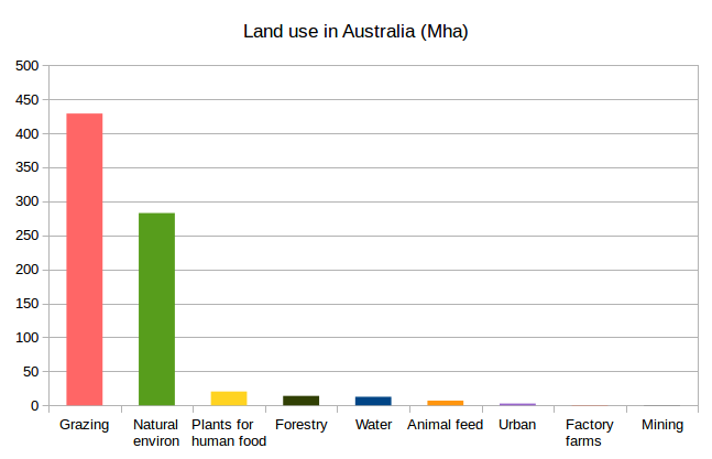 land_use_graph_new.png